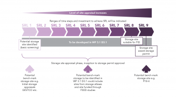 graphic of storage site appraisal phase